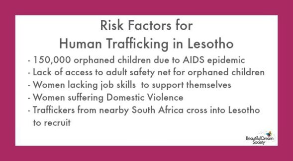 Risk Factors in Lesotho